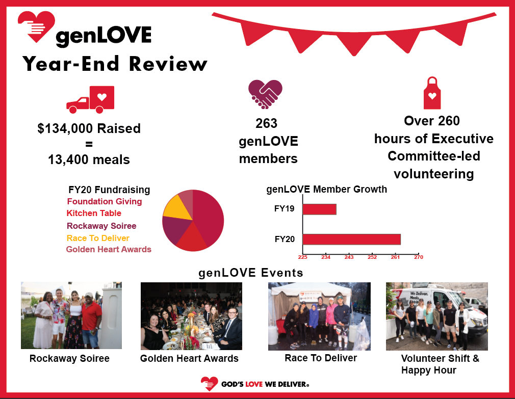 genLOVE Accomplishments FY20