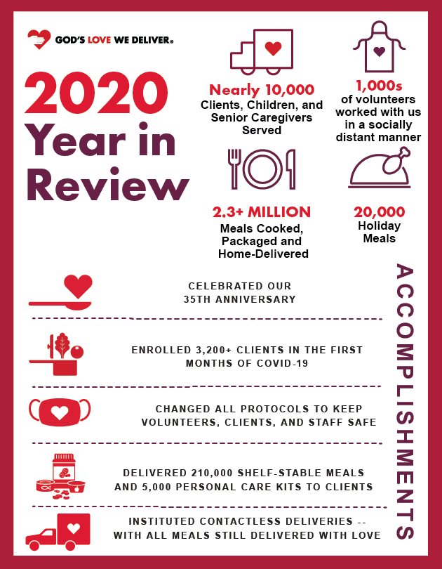 End of 2020 Infographic